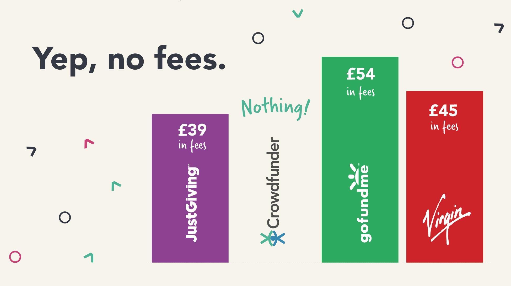 A comparison graph showing Crowdfunder as having no fees compared with Just Giving (£39), GoFundMe (£54), and Virgin (£45).